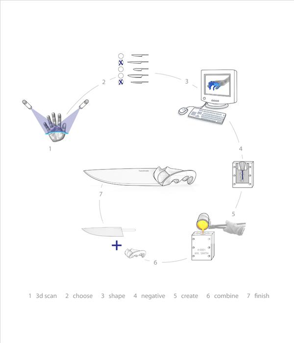 OCO-ODO_handmate_designboom_2